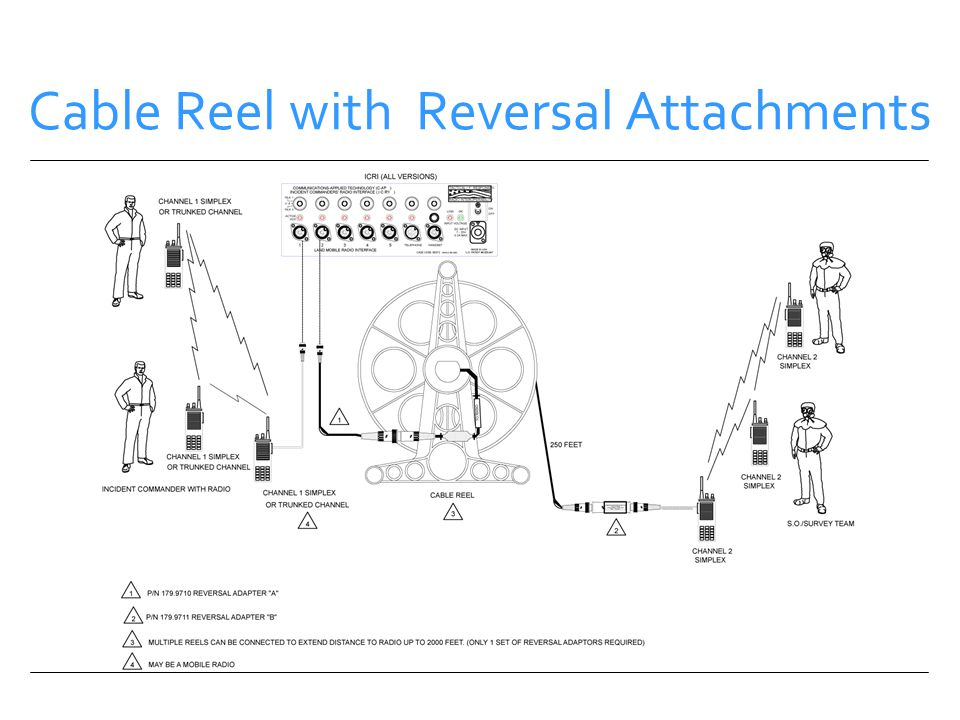 Cable Reel with Reversal Attachments