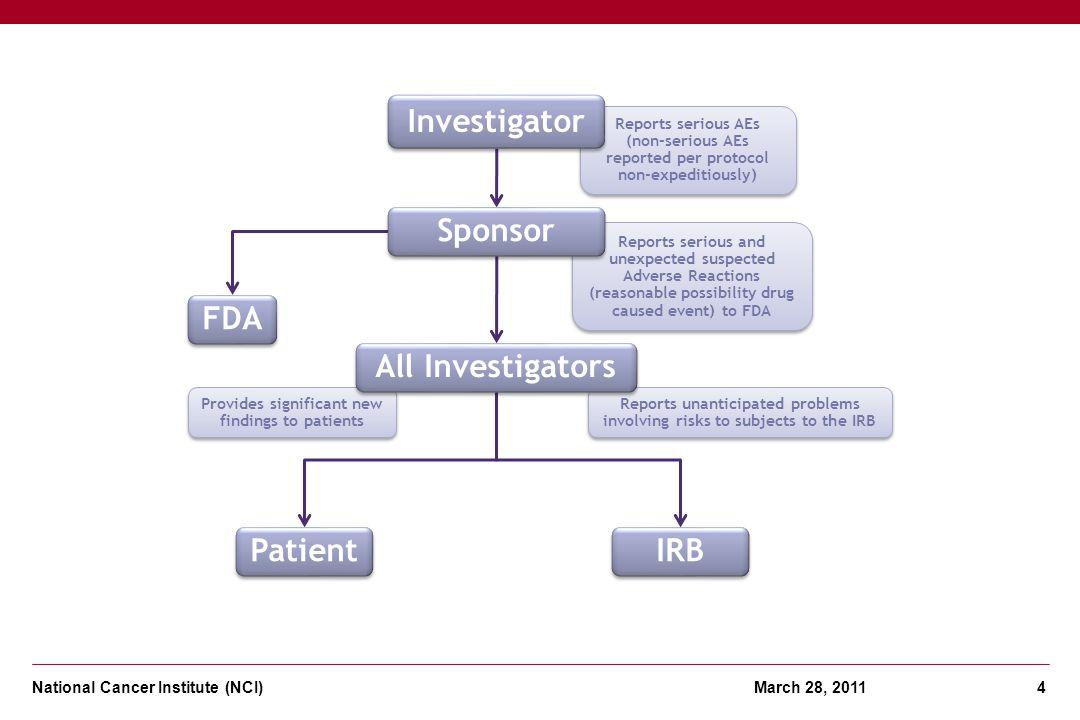 Investigator Sponsor FDA All Investigators Patient IRB
