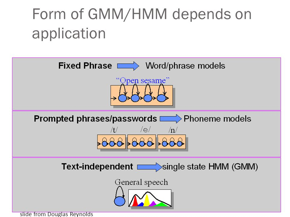 Form of GMM/HMM depends on application
