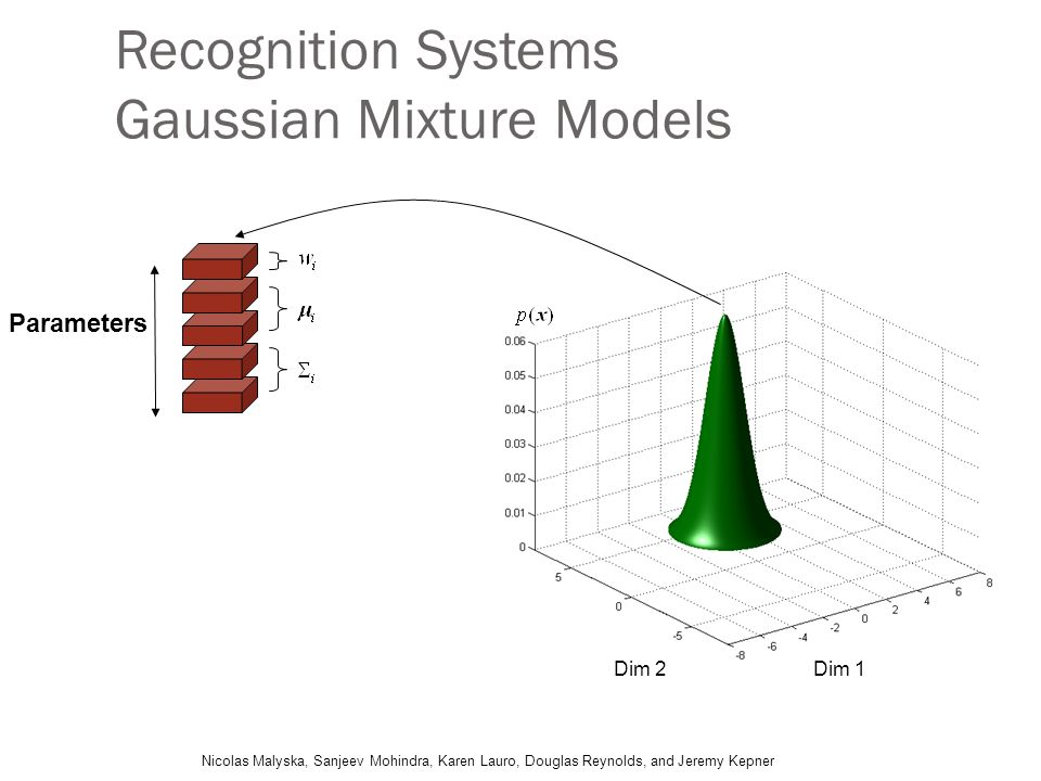 Recognition Systems Gaussian Mixture Models