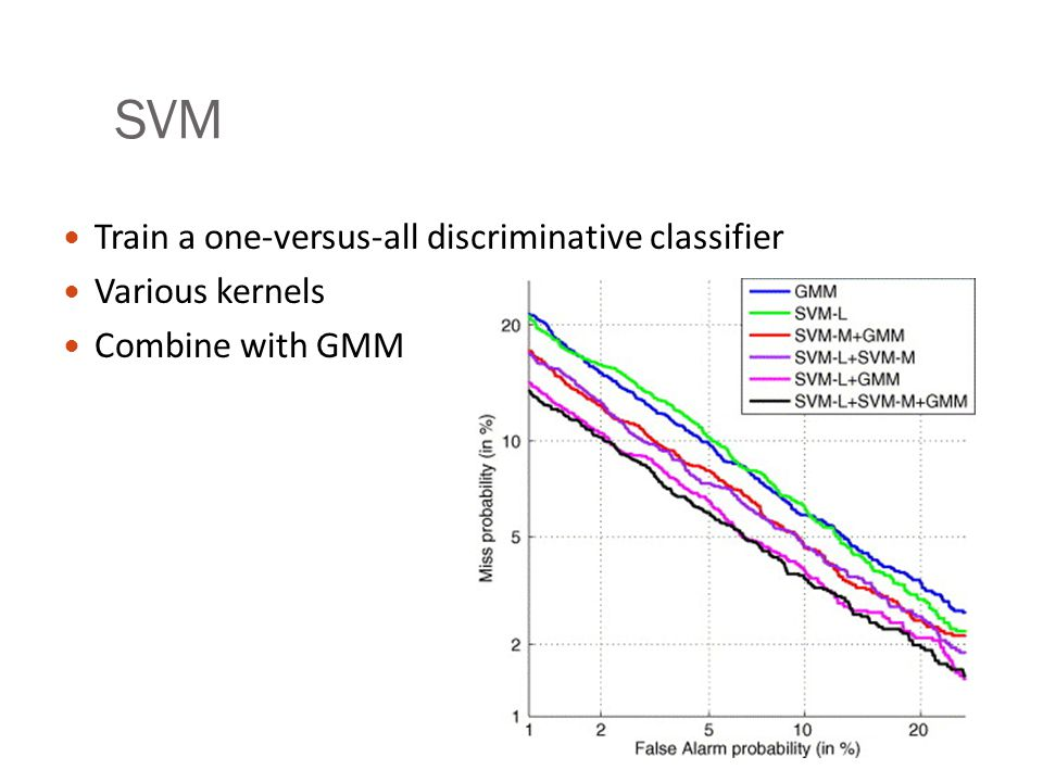 SVM Train a one-versus-all discriminative classifier Various kernels