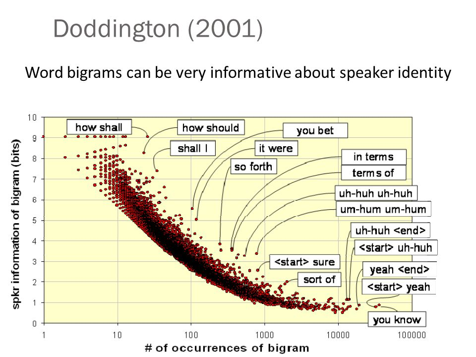 Doddington (2001) Word bigrams can be very informative about speaker identity