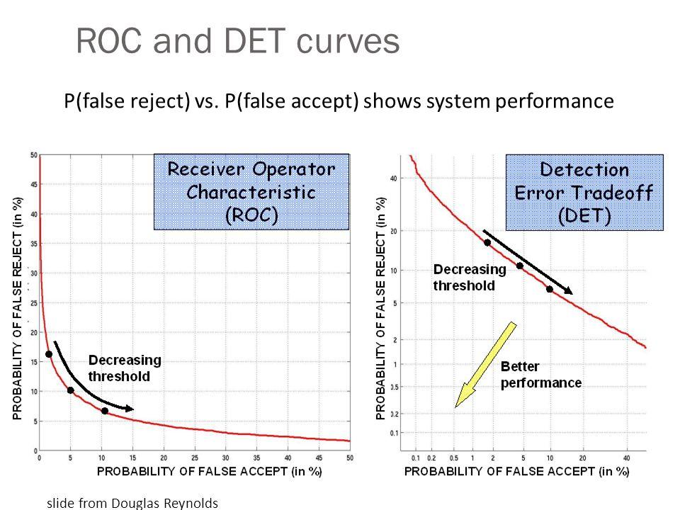 ROC and DET curves P(false reject) vs. P(false accept) shows system performance.