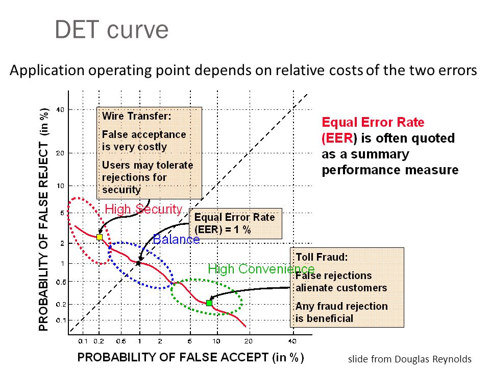 DET curve Application operating point depends on relative costs of the two errors.