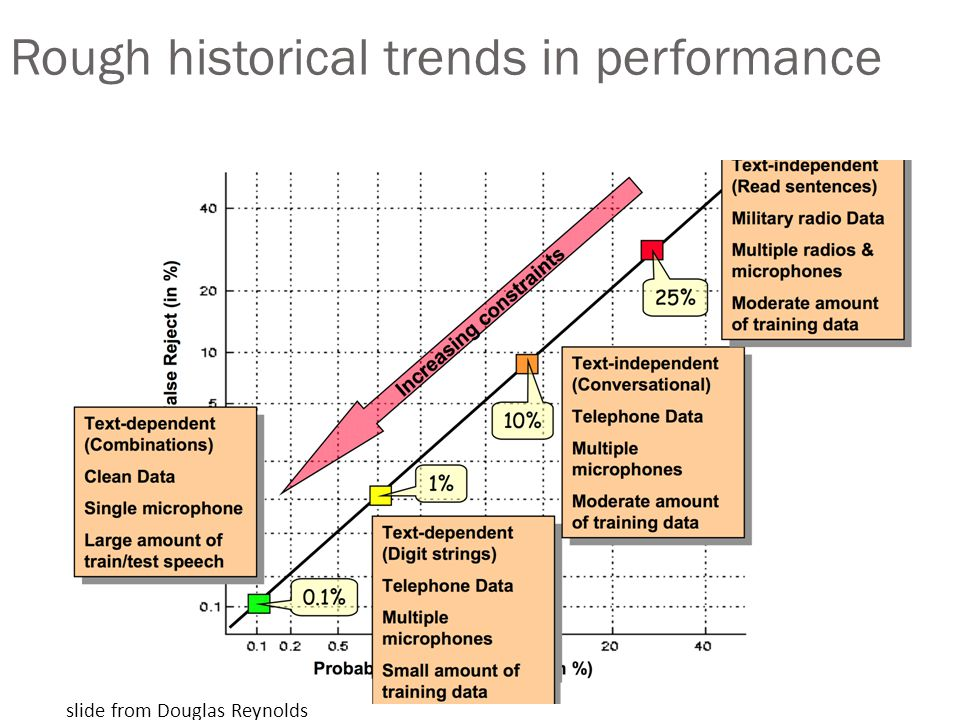 Rough historical trends in performance