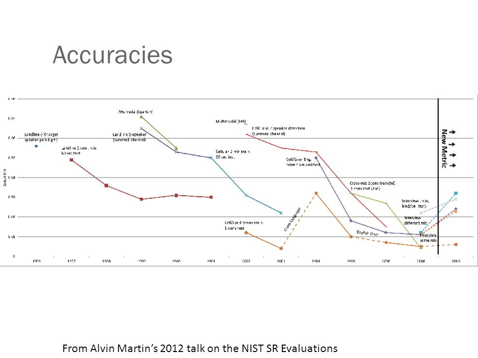 Accuracies From Alvin Martin's 2012 talk on the NIST SR Evaluations