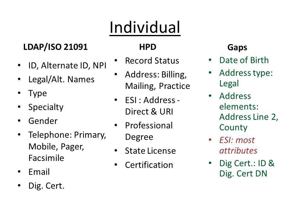 Individual LDAP/ISO 21091 HPD Gaps Record Status