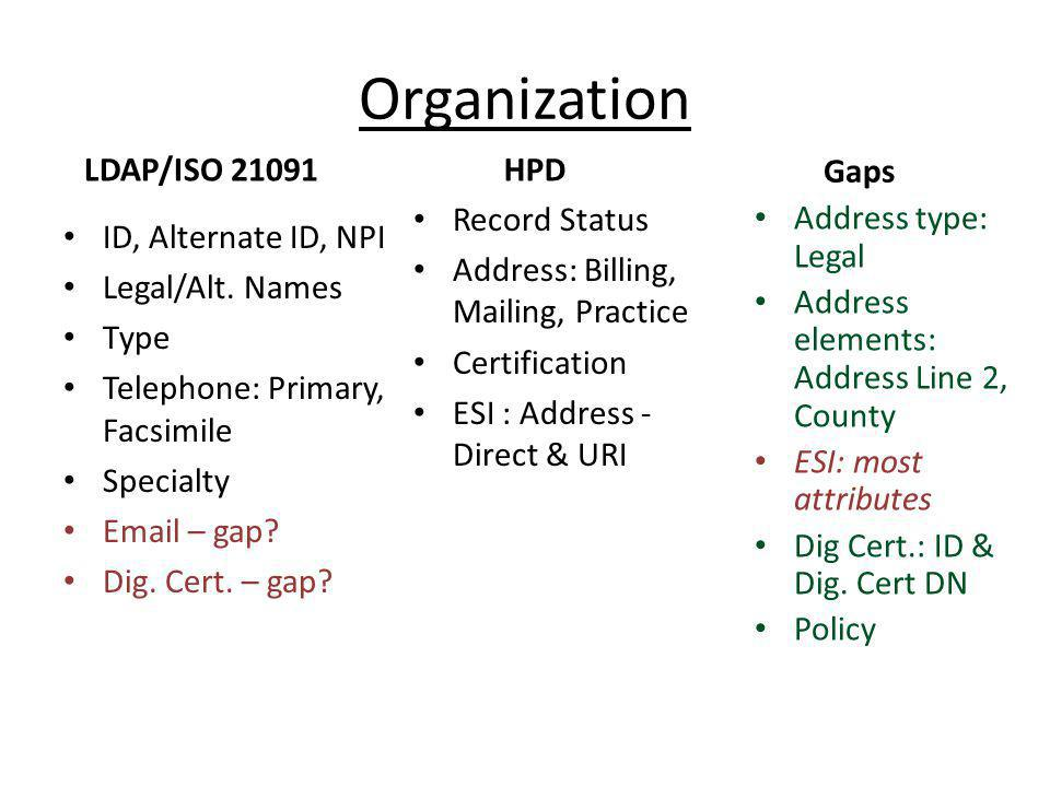 Organization LDAP/ISO 21091 HPD Gaps Record Status
