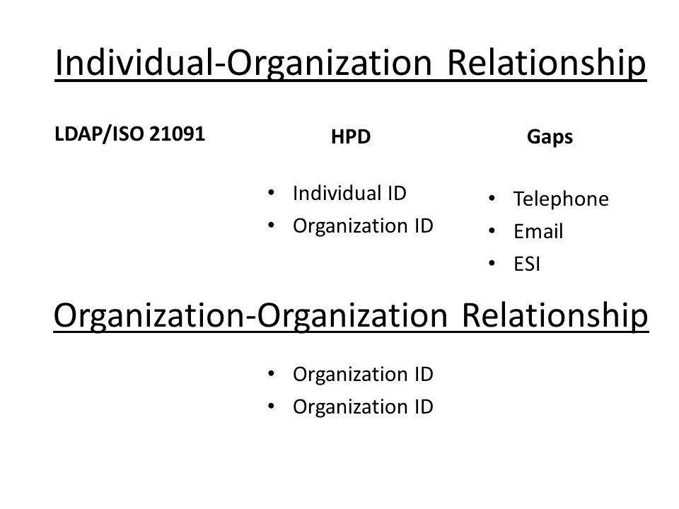 Organization-Organization Relationship