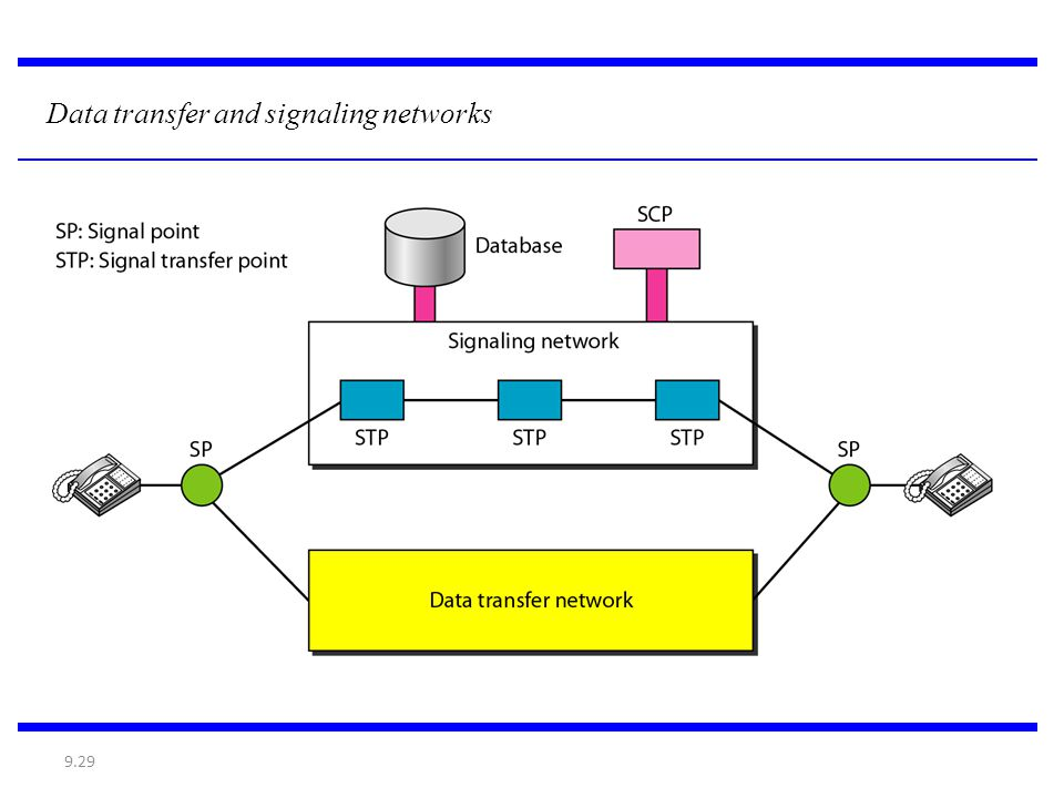 Data transfer and signaling networks