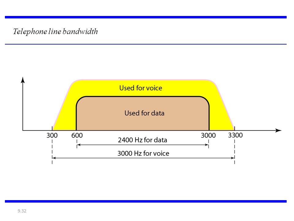 Telephone line bandwidth