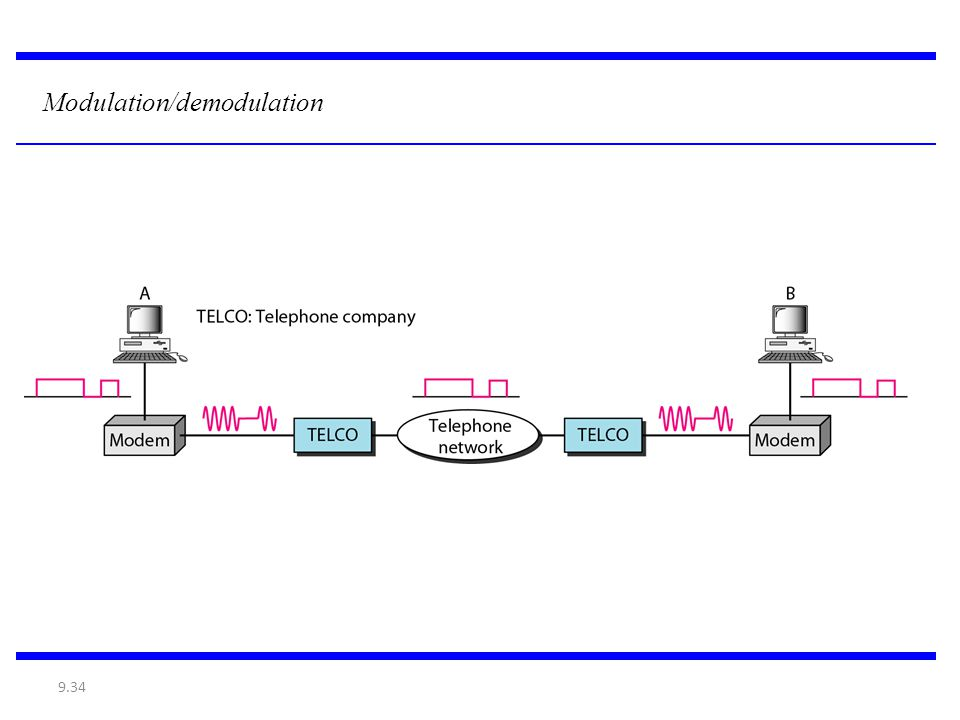 Modulation/demodulation