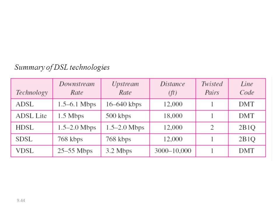 Summary of DSL technologies