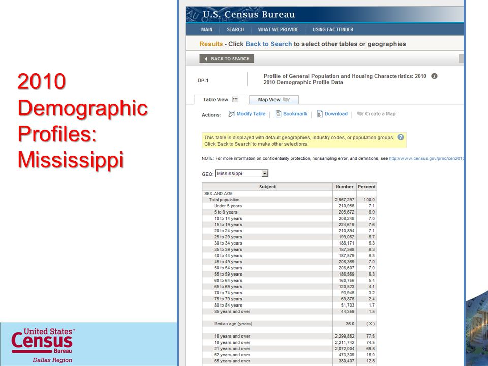 2010 Demographic Profiles: Mississippi