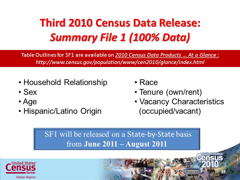 Third 2010 Census Data Release: Summary File 1 (100% Data)