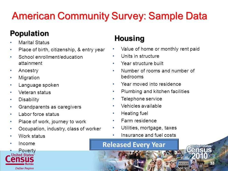 American Community Survey: Sample Data
