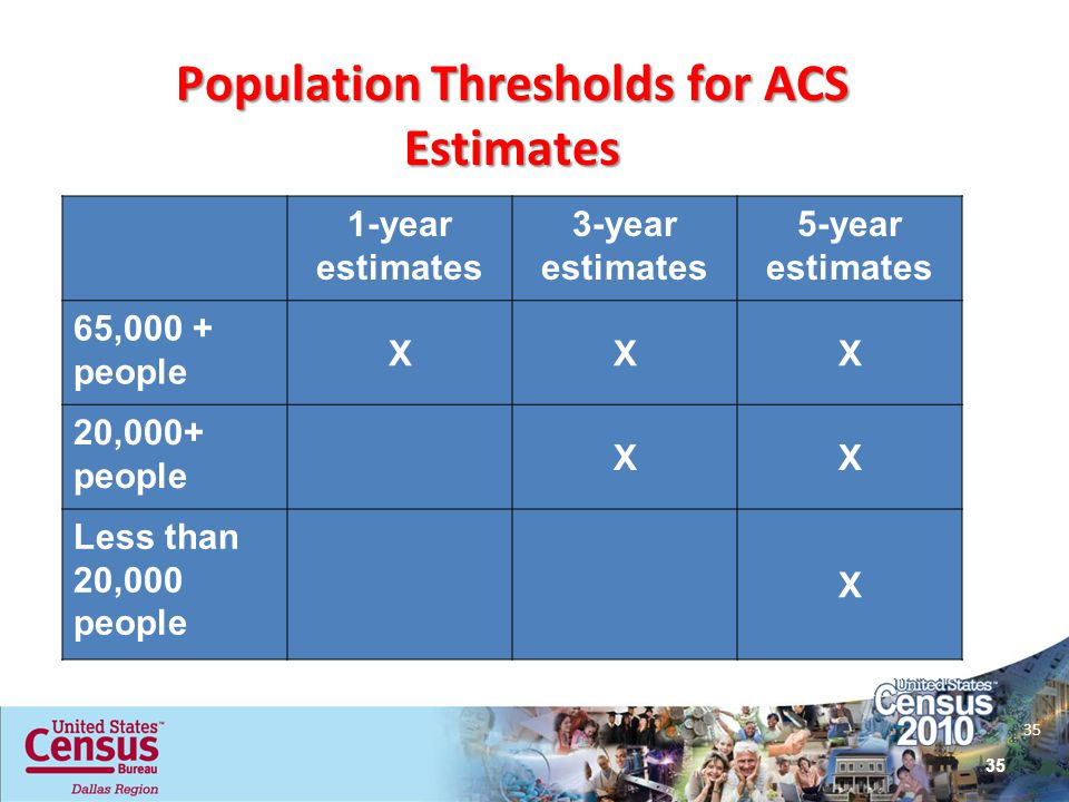 Population Thresholds for ACS Estimates