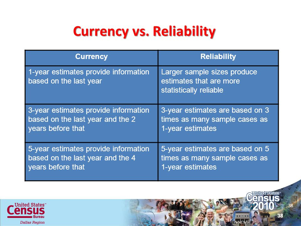 Currency vs. Reliability