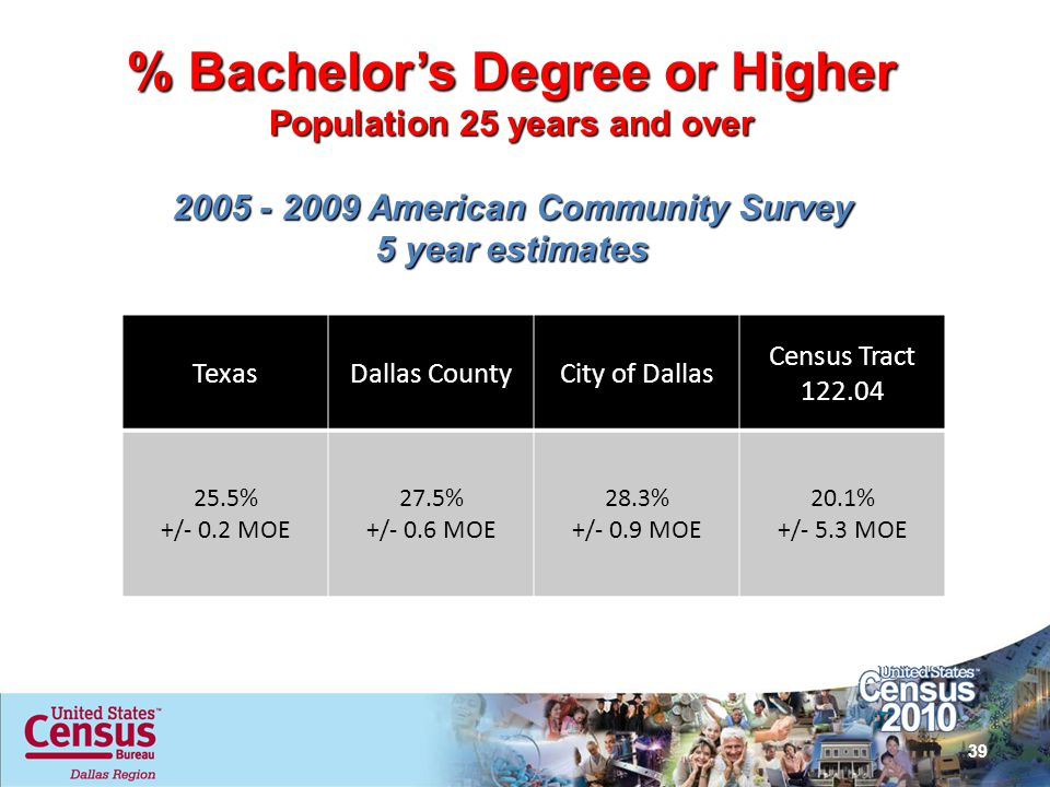 % Bachelor's Degree or Higher Population 25 years and over