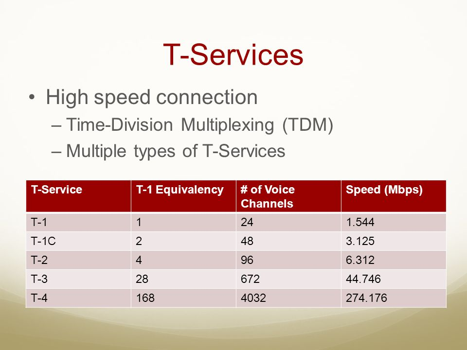 T-Services High speed connection Time-Division Multiplexing (TDM)