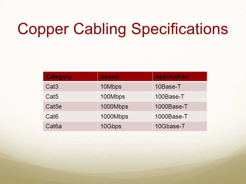 Copper Cabling Specifications