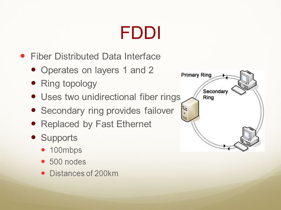 FDDI Fiber Distributed Data Interface Operates on layers 1 and 2