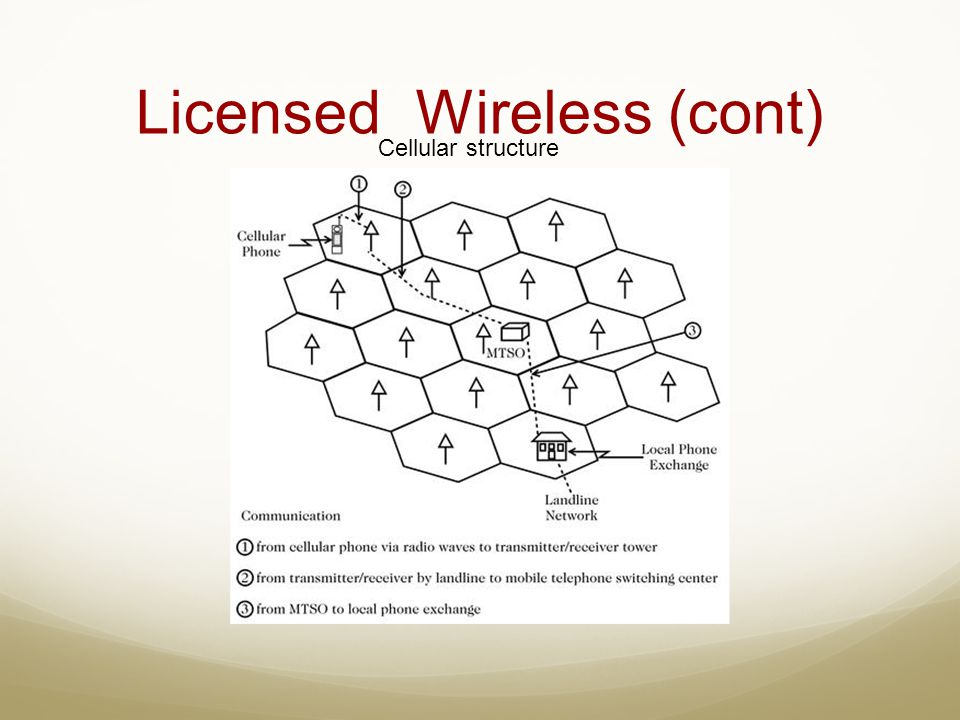 Licensed Wireless (cont)