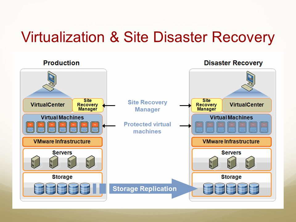 Virtualization & Site Disaster Recovery