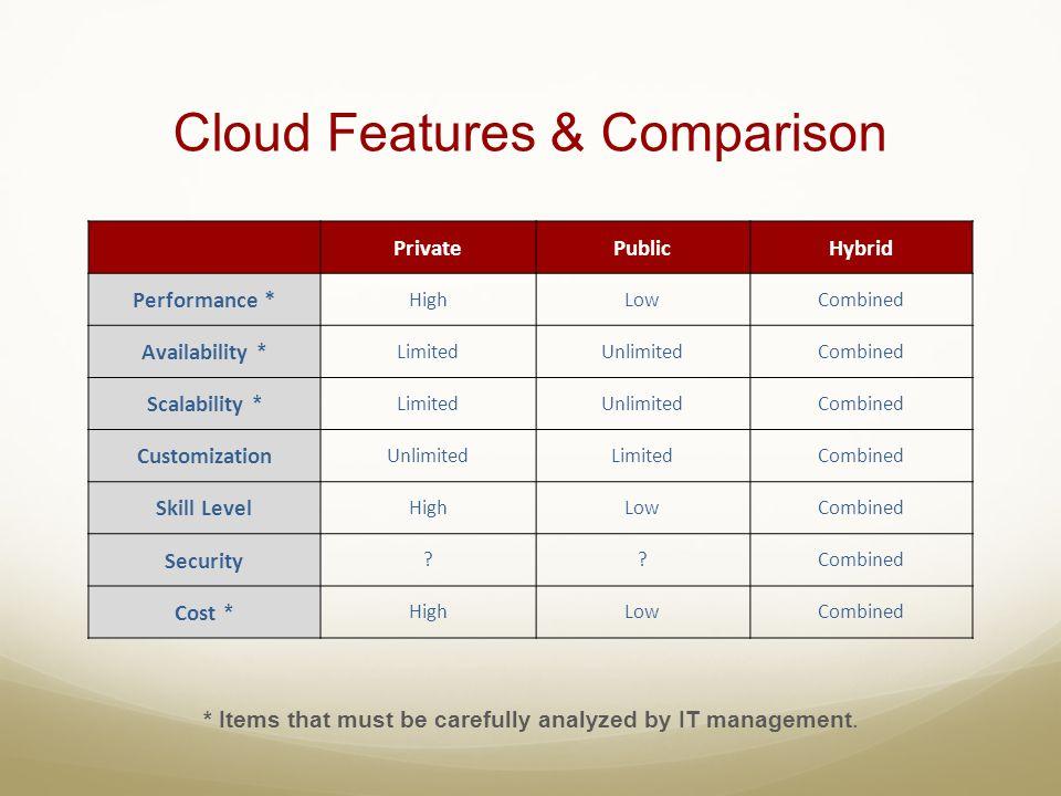 Cloud Features & Comparison