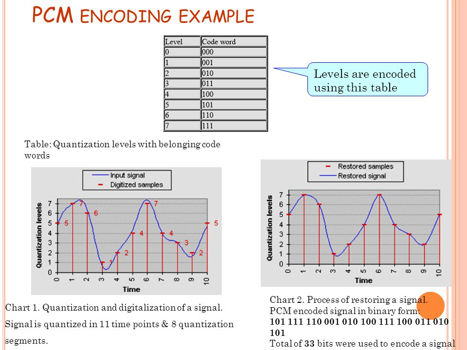 PCM encoding example Levels are encoded using this table