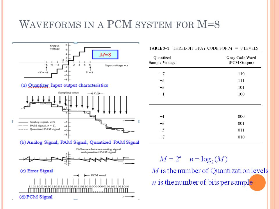 Waveforms in a PCM system for M=8