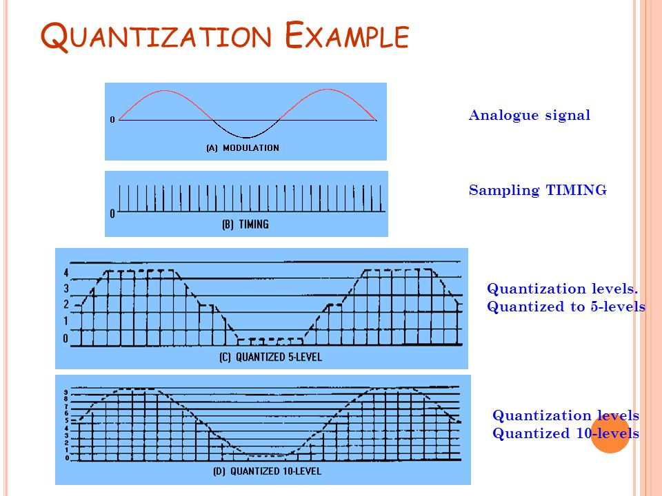 Quantization Example Analogue signal Sampling TIMING