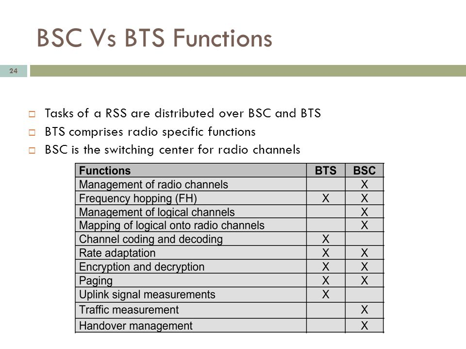 BSC Vs BTS Functions Tasks of a RSS are distributed over BSC and BTS