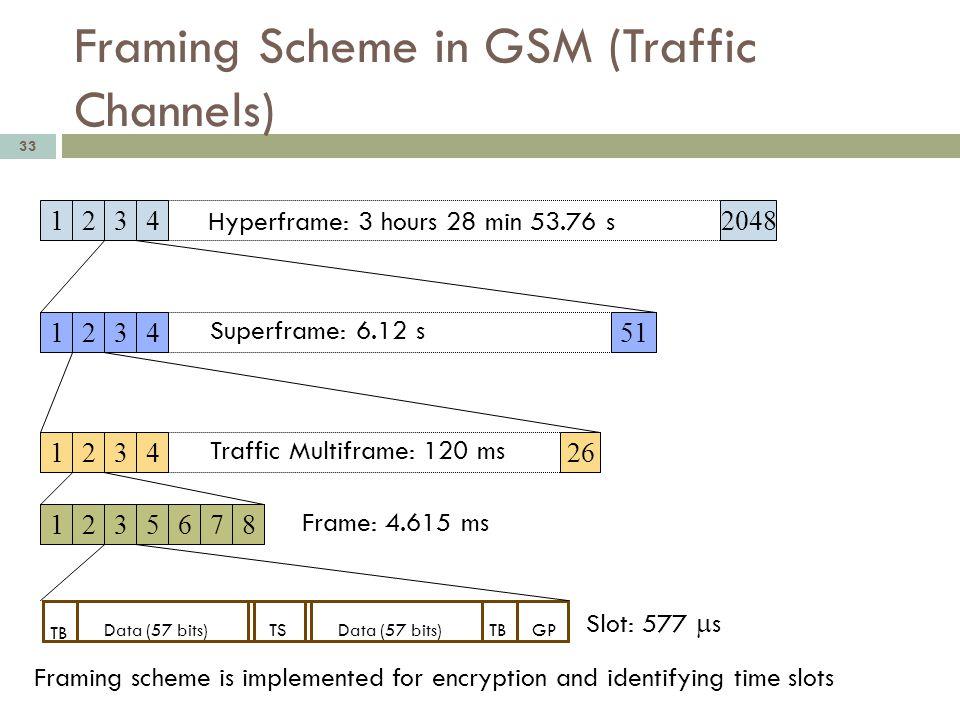 Framing Scheme in GSM (Traffic Channels)