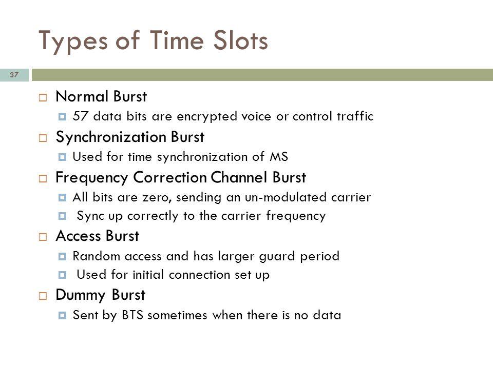 Types of Time Slots Normal Burst Synchronization Burst