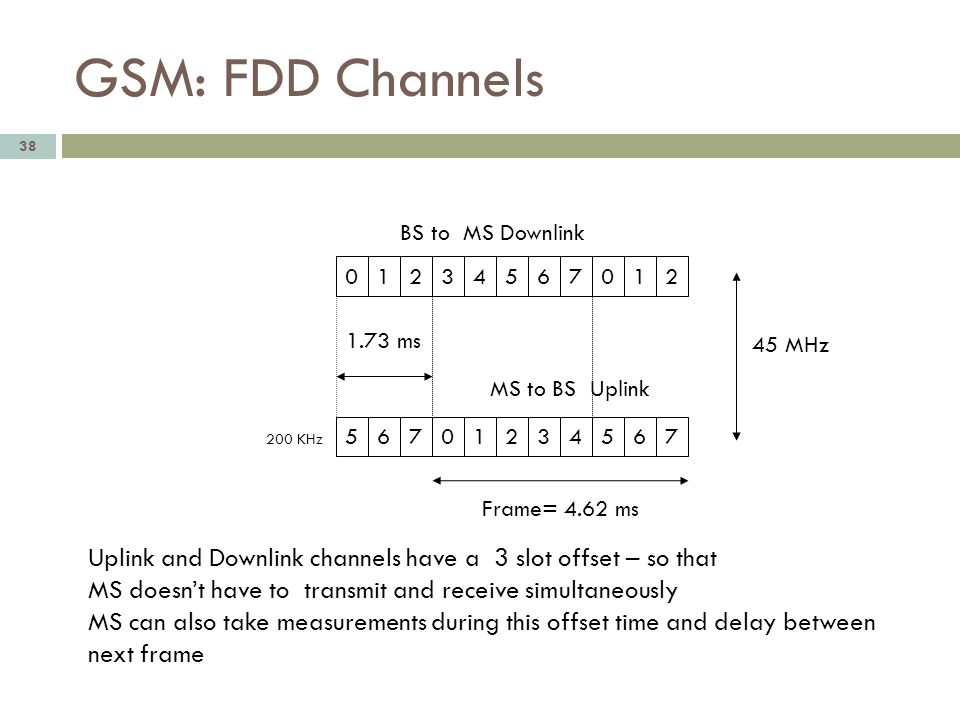 GSM: FDD Channels BS to MS Downlink. 1. 2. 3. 4. 5. 6. 7. 1. 2. 1.73 ms. 45 MHz. MS to BS Uplink.