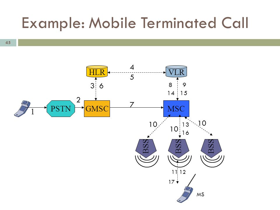 Example: Mobile Terminated Call