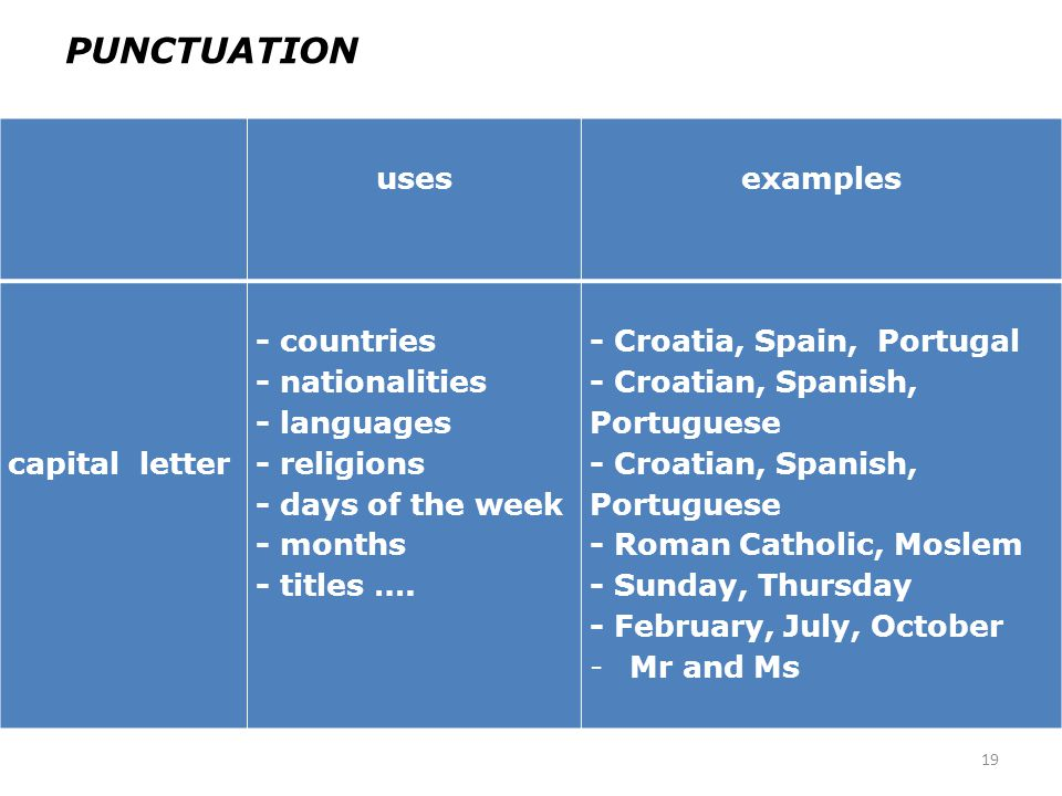PUNCTUATION uses examples capital letter - countries - nationalities