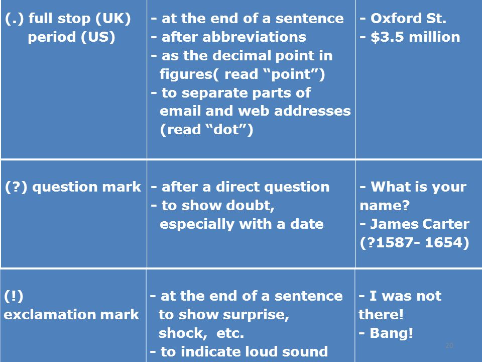 (.) full stop (UK) period (US) - at the end of a sentence. - after abbreviations. - as the decimal point in.