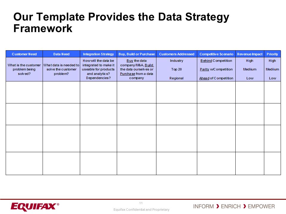 Our Template Provides the Data Strategy Framework