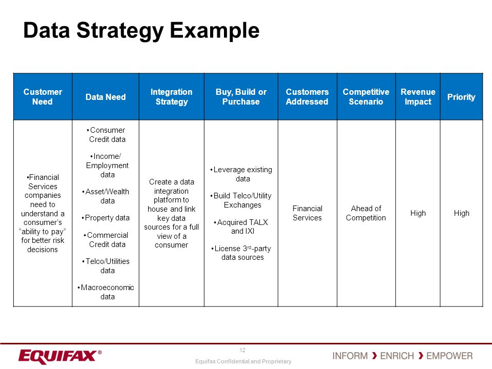 Data Strategy Example Customer Need Data Need Integration Strategy