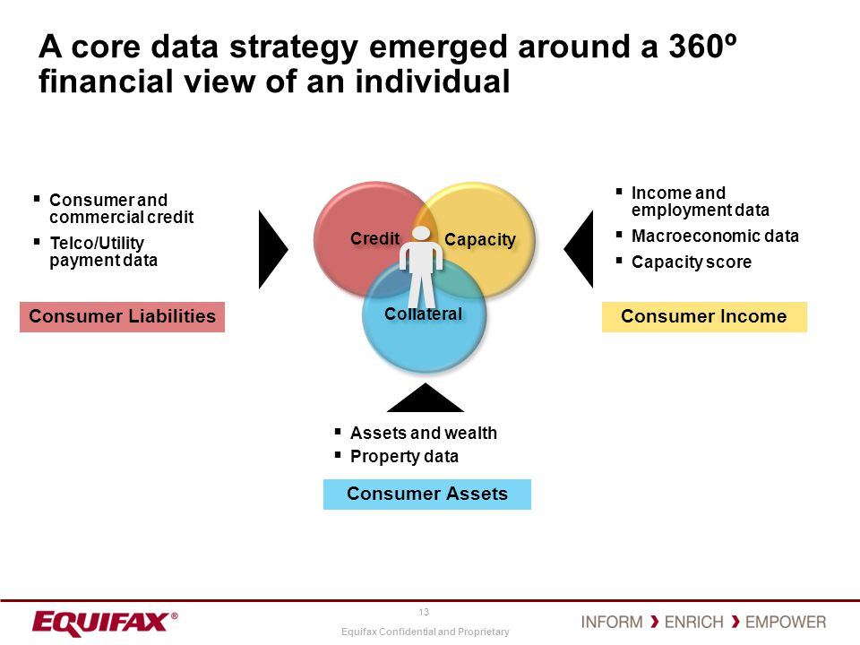 A core data strategy emerged around a 360º financial view of an individual