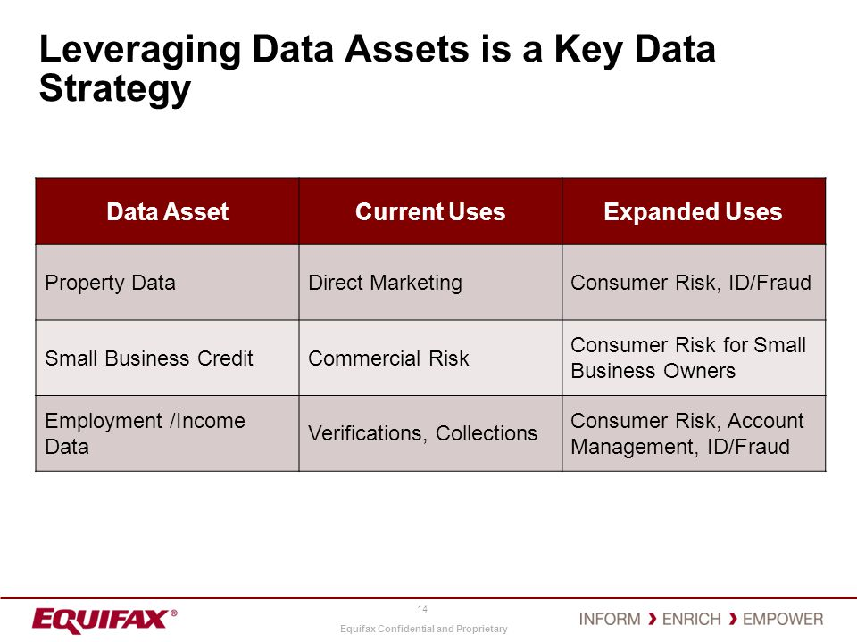 Leveraging Data Assets is a Key Data Strategy