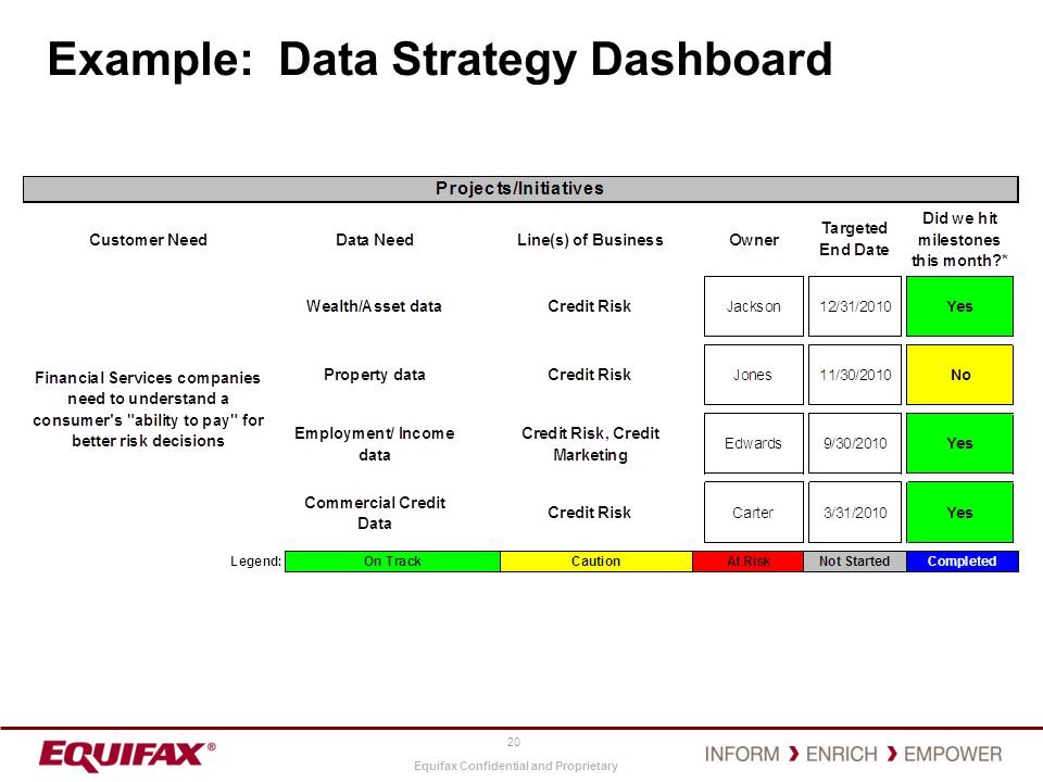 Example: Data Strategy Dashboard