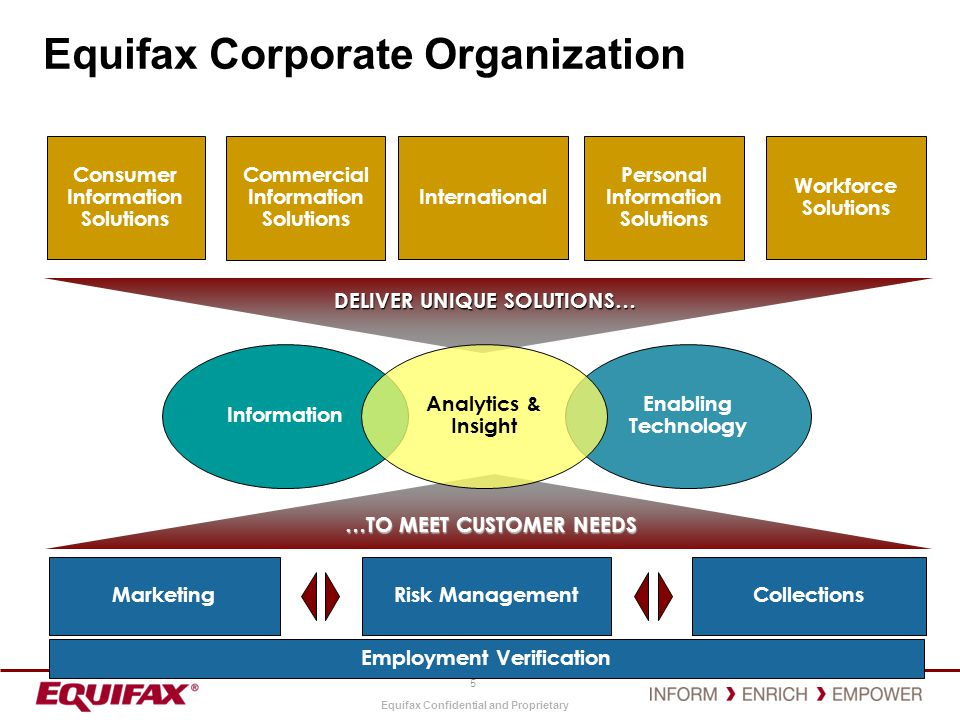Equifax Corporate Organization
