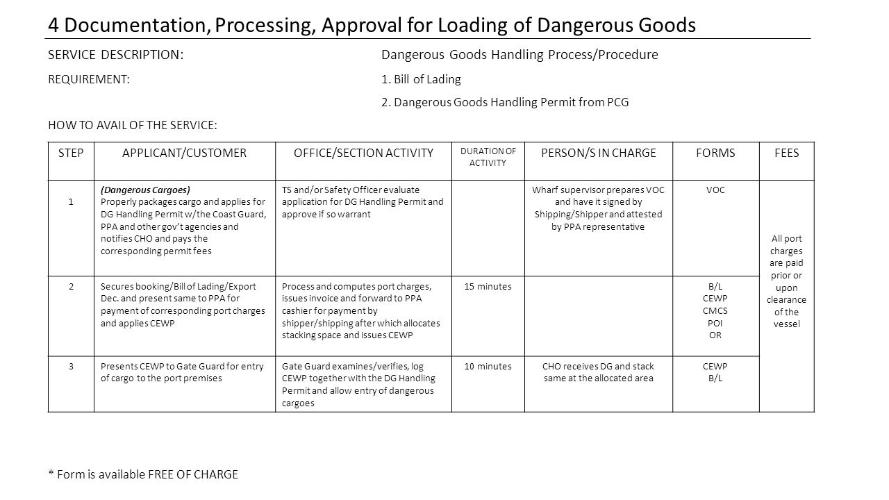4 Documentation, Processing, Approval for Loading of Dangerous Goods
