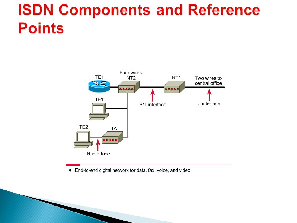 ISDN Components and Reference Points