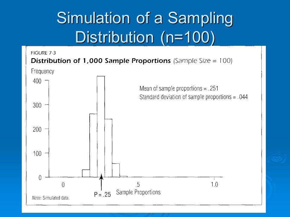 Simulation of a Sampling Distribution (n=100)
