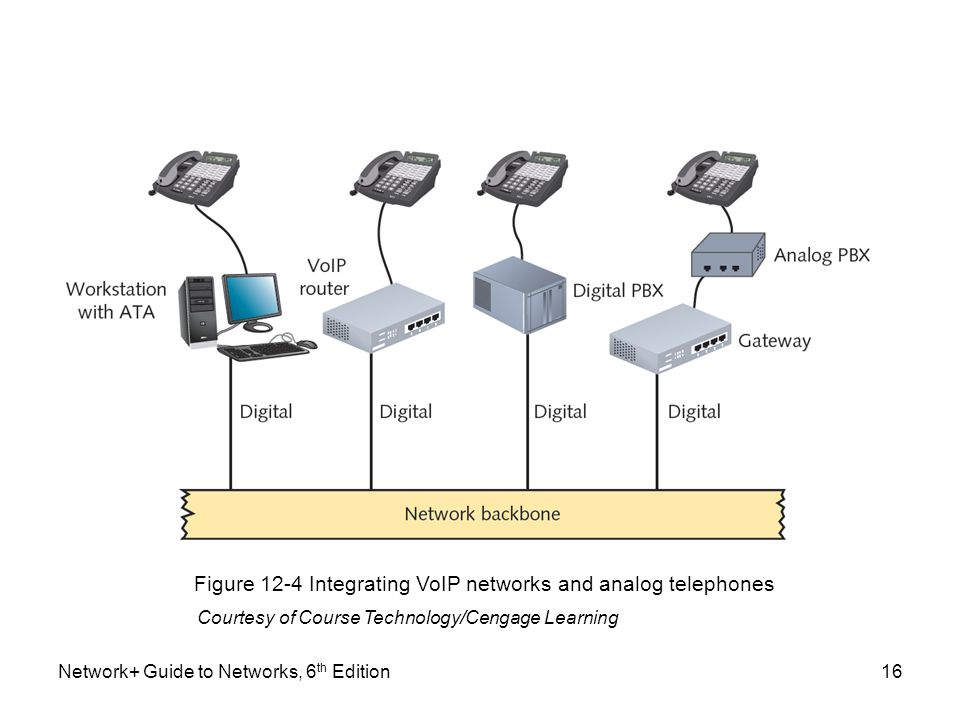 Figure 12-4 Integrating VoIP networks and analog telephones