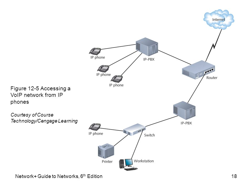 Figure 12-5 Accessing a VoIP network from IP phones